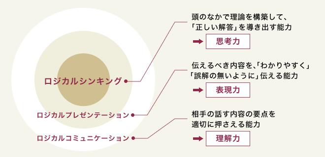 ロジカルプレゼンテーションのプログラム構成