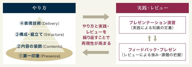 英語プレゼンテーション研修のプログラム構成