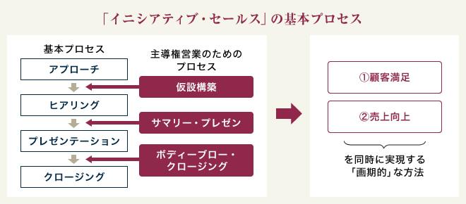 イニシアティブセールスの基本プロセス
