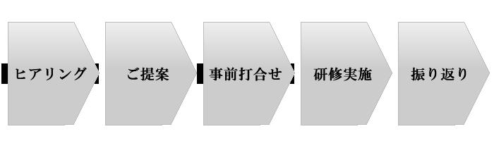 研修導入のプロセス