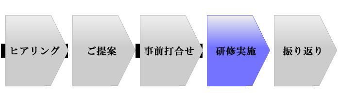 研修導入のプロセス4 研修実施